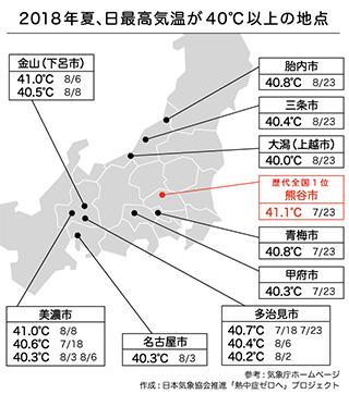 去年 東京 で 熱中 症 が 最も 多く 発生 した 場所 は
